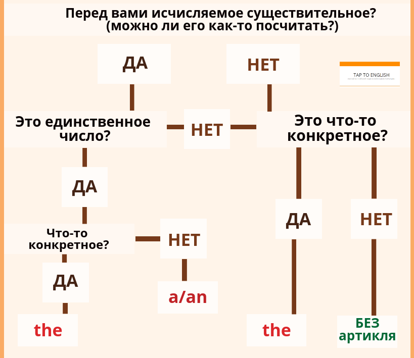 Артикли в английском языке: правила употребления в таблице