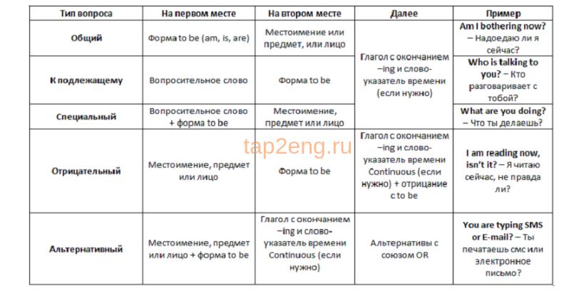 present continuous вопросы примеры таблица