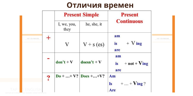 таблица отличий present simple от Present continuous
