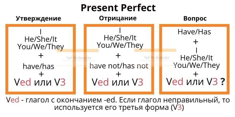 present perfect правила +и примеры таблица